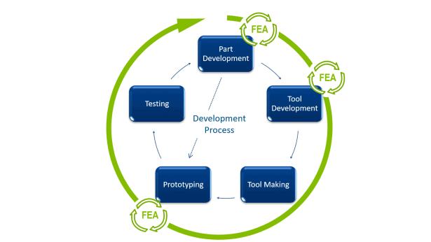 Umformsimulationen mit einem expliziten Solver - Abbildung 2: Allgemeiner Entwicklungsprozess mit Hilfe von Simulationen