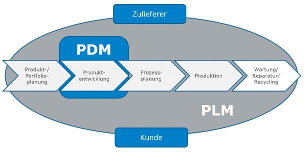 3DEXPERIENCE | Cloud PDM