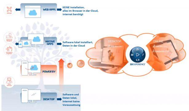 3DEXPERIENCE | Entwicklungsplattform