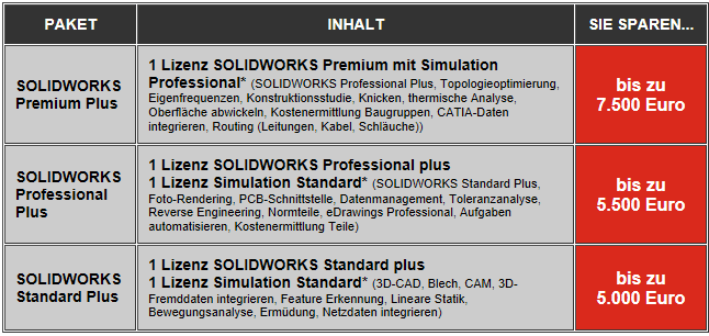 SOLIDWORKS Plus-Pakete