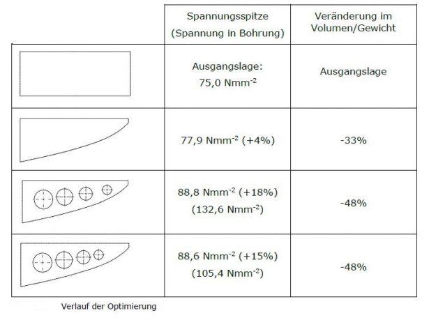Verlauf-der-Optimierung mithilfe der FEM-Analyse