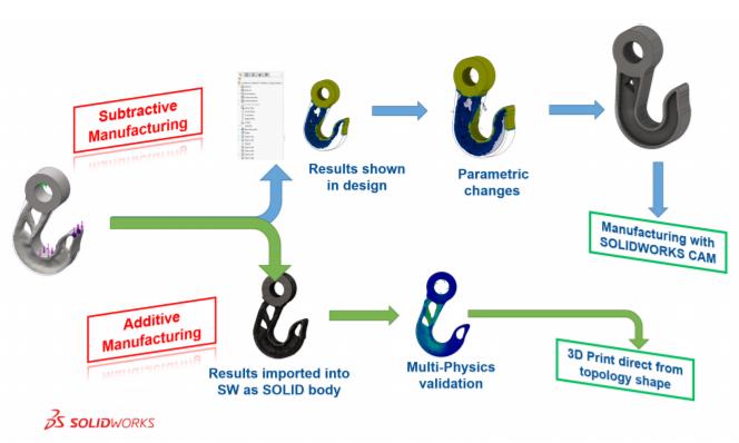 Optimisation topologique :  améliorez la conception et automatisez votre fabrication
