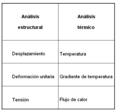 Analogía entre análisis estático y estructural