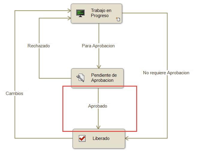 Sincronización de tablas de revisión con SolidWorks PDM