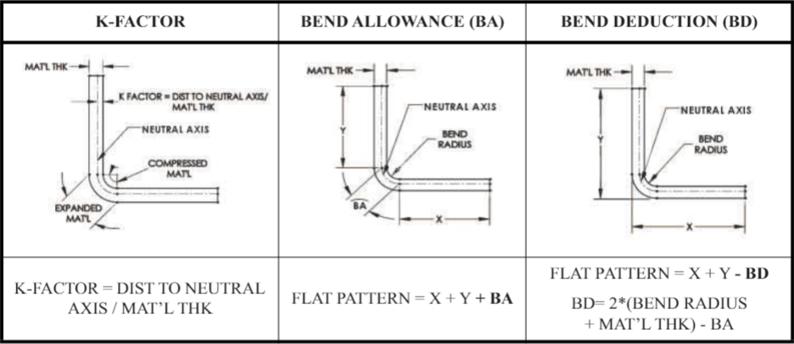 manual practico de desarrollos de caldereria pdf