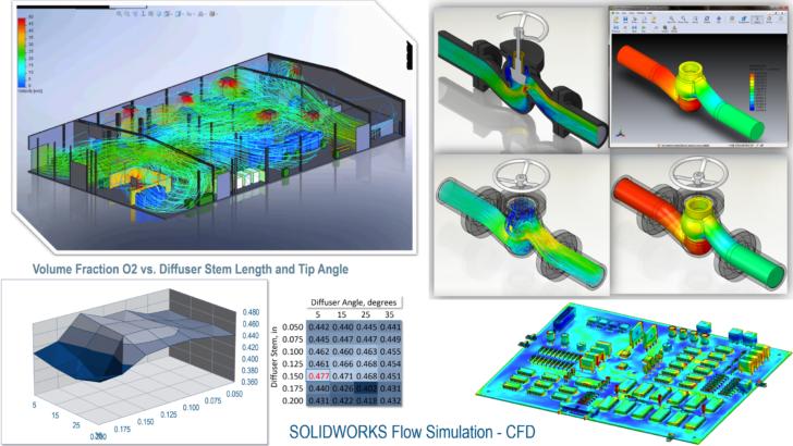 COVID-19, Simulación y dinámica de fluidos computacional
