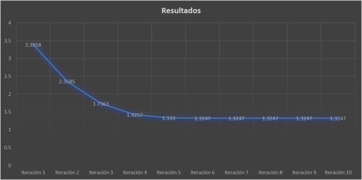 Métodos numéricos y SOLIDWORKS Simulation