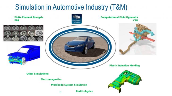 3DEXPERIENCE Works Simulation para FEA y CFD en la industria del automóvil