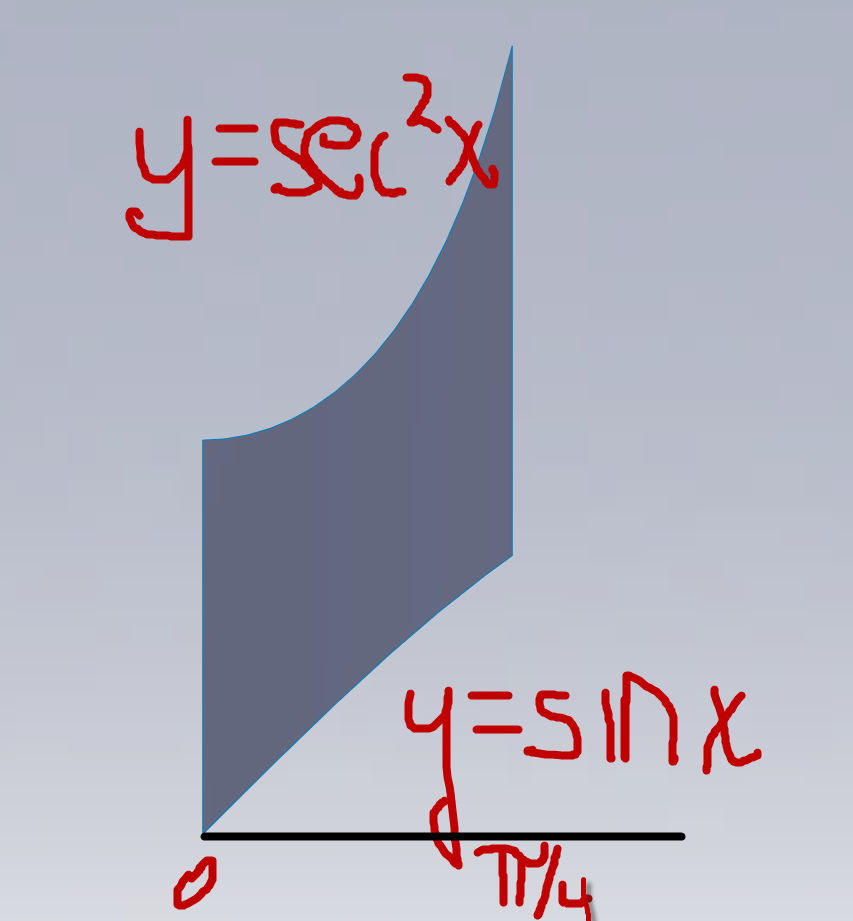 Calculating Area of a region bounded by two curves (secx)^2 and sin x in SolidWorks