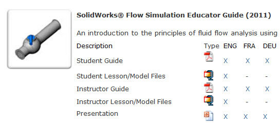 SolidWorks Flow Simulation customer portal