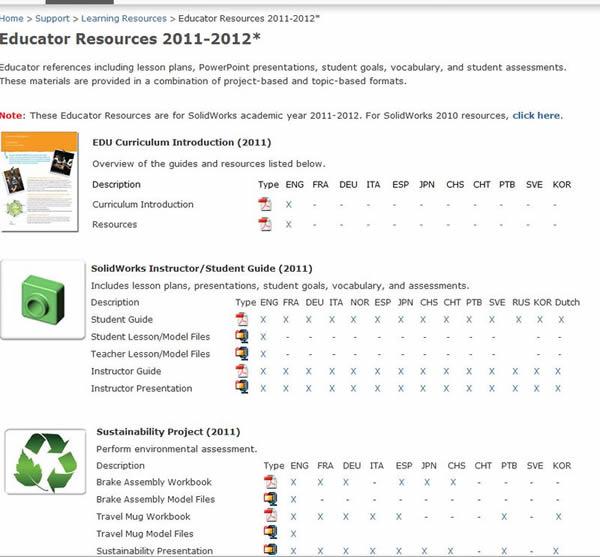 Customer portal educator resources