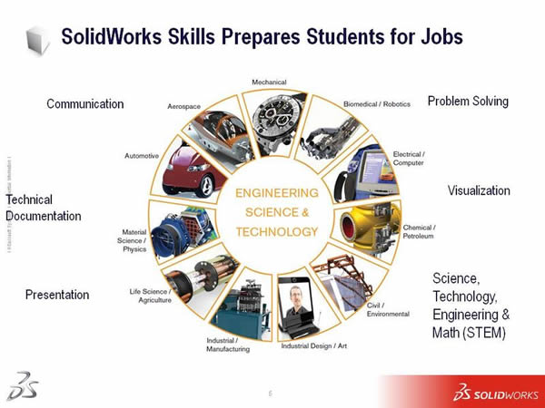 SolidWorks Skills Prepares students for Jobs