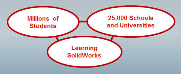 My.SolidWorks Student Community