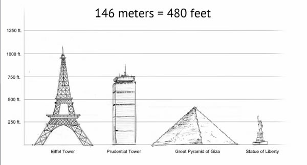 How Tall Is the Great Pyramid