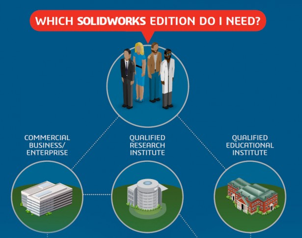 SolidWorks Research InfoGraphic