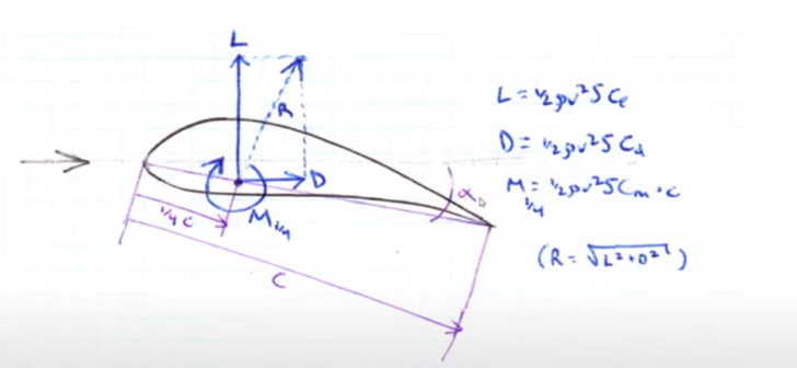 Aero Design Series – Airfoils – Part 4: Physical Interpretation of Coefficient of Moment