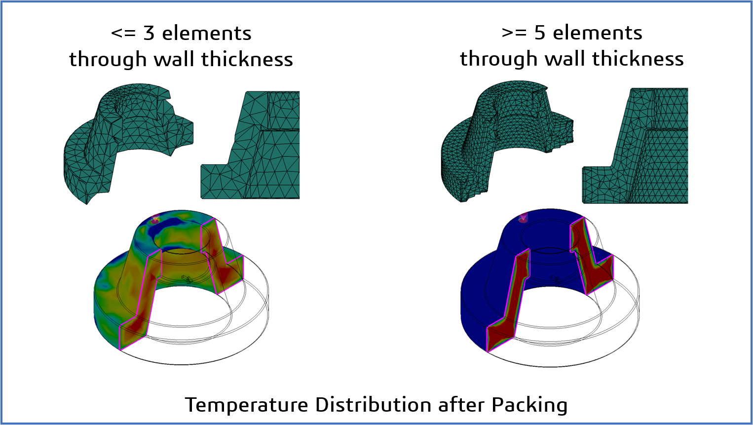 How to Get Your Injection Molding Simulation Right