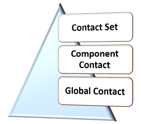 contact_hierarchy