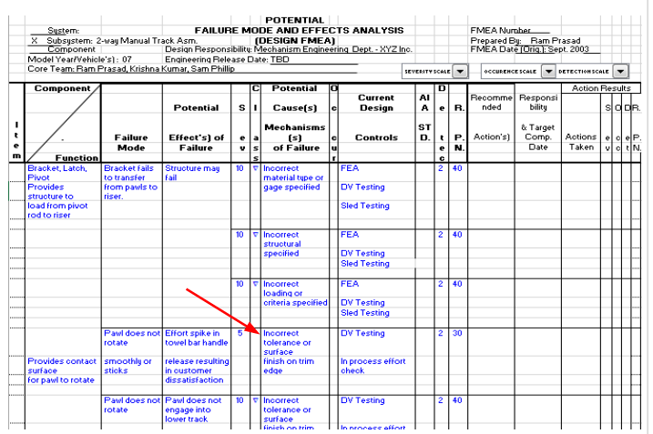 Risk Priority Number Calculation in DFMEA