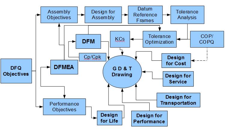 Design for Quality Process