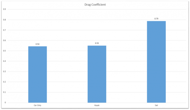 Drag coefficient results