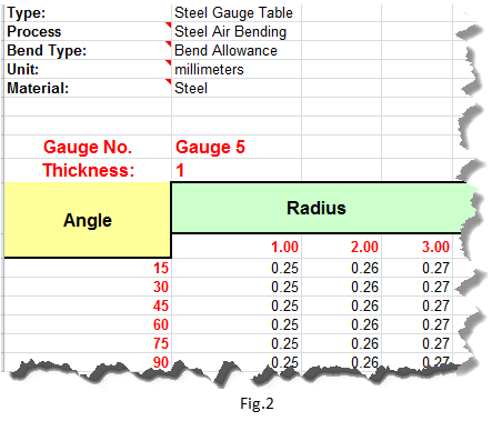 What Sheet Metal Gauge Tables Does Solidworks Provide With