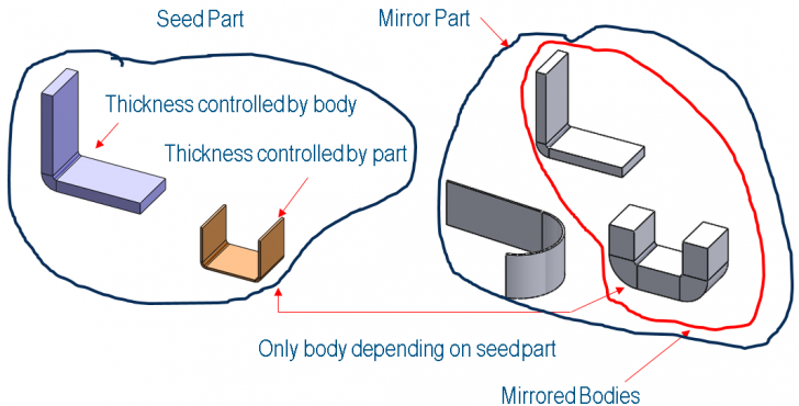 Understanding Multibody Sheet Metal Thickness, Derived Mirror Part Thickness and the Thickness Global Variable