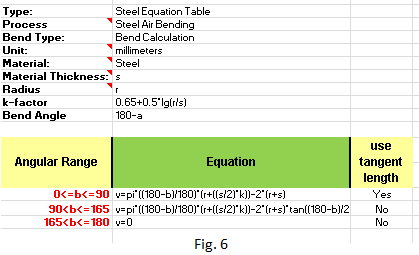 Spotlight On Features What Sheet Metal Bend Tables Does
