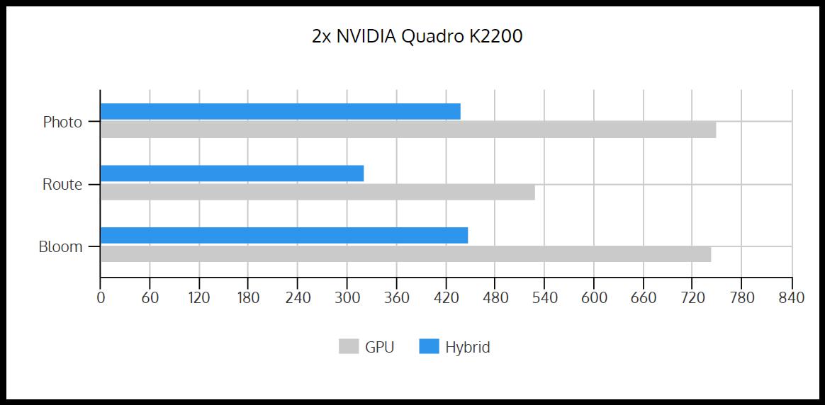 GPU_vs_Hybrid_2xK2200