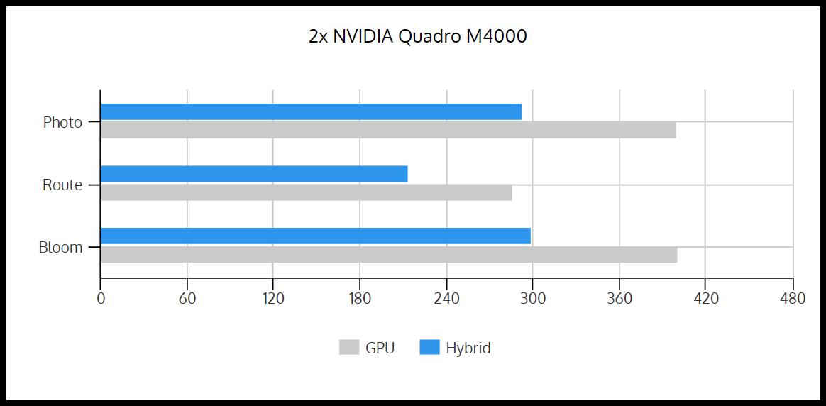 GPU_vs_Hybrid_2xM4000