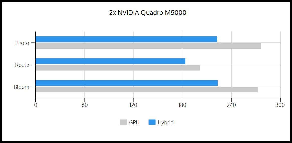 GPU_vs_Hybrid_2xM5000