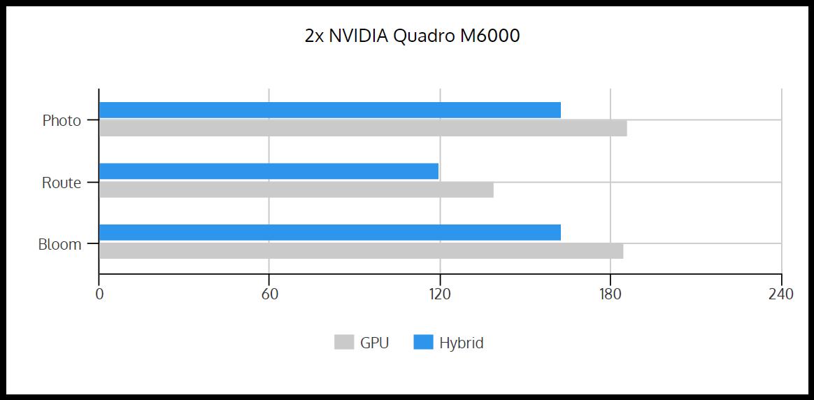 GPU_vs_Hybrid_2xM6000.PNG