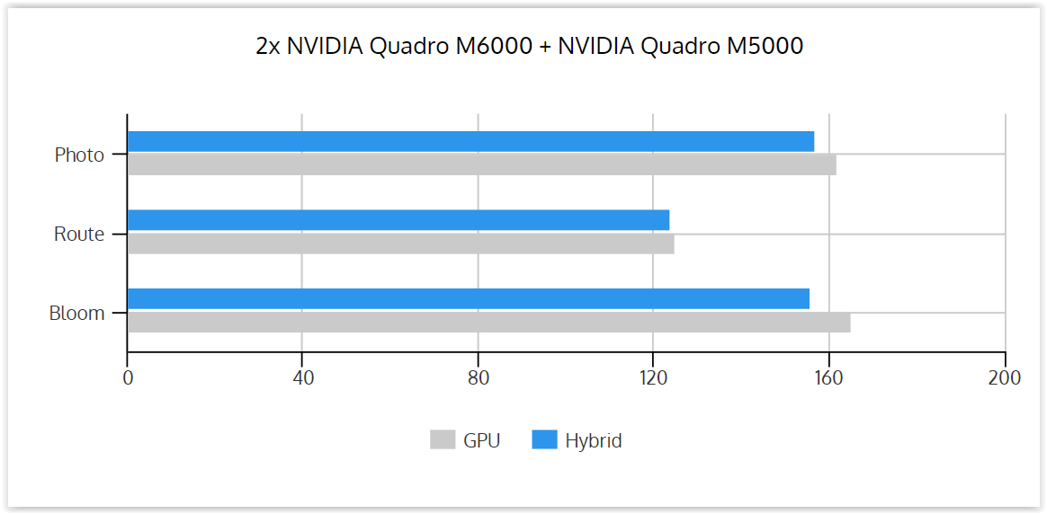 GPU_vs_Hybrid_2xM6000_and_M5000