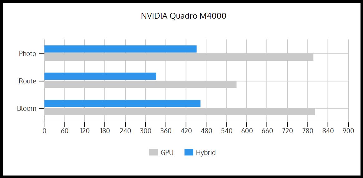 GPU_vs_Hybrid_M4000