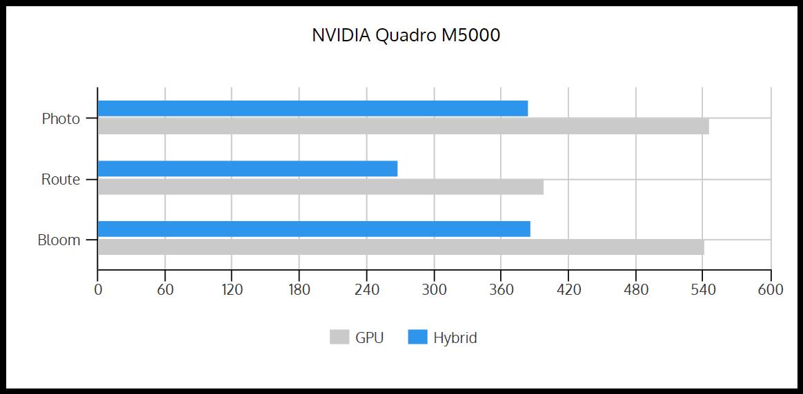 GPU_vs_Hybrid_M5000