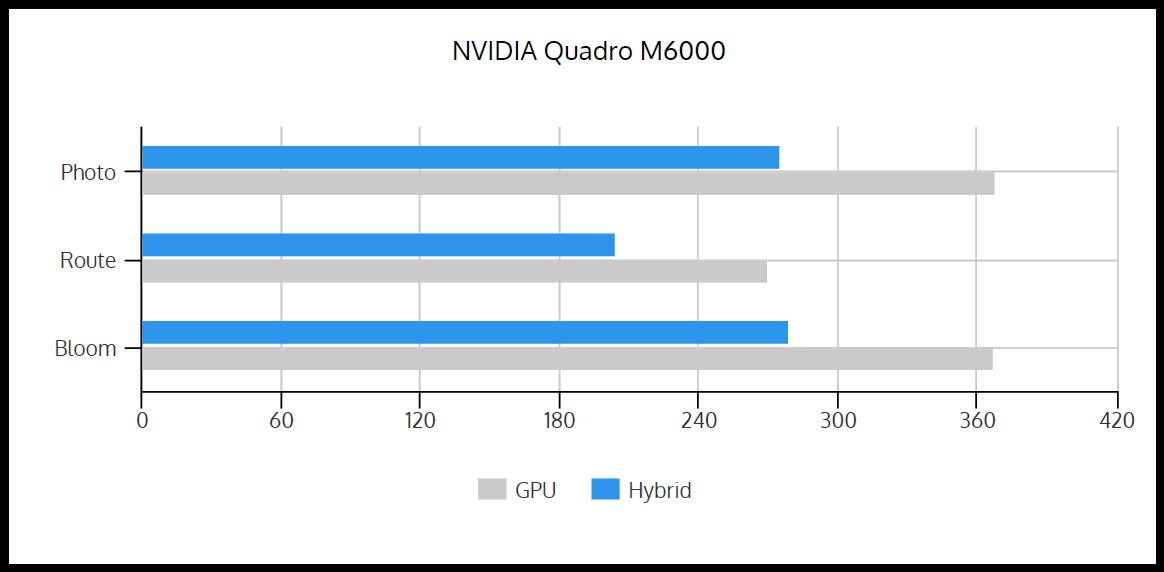 GPU_vs_Hybrid_M6000