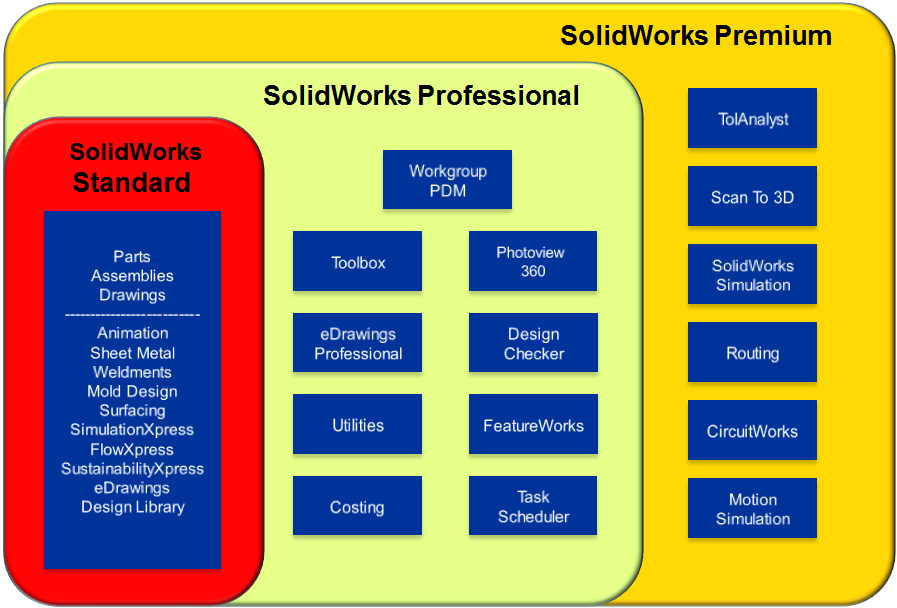 Upgrade your SolidWorks License Today!!