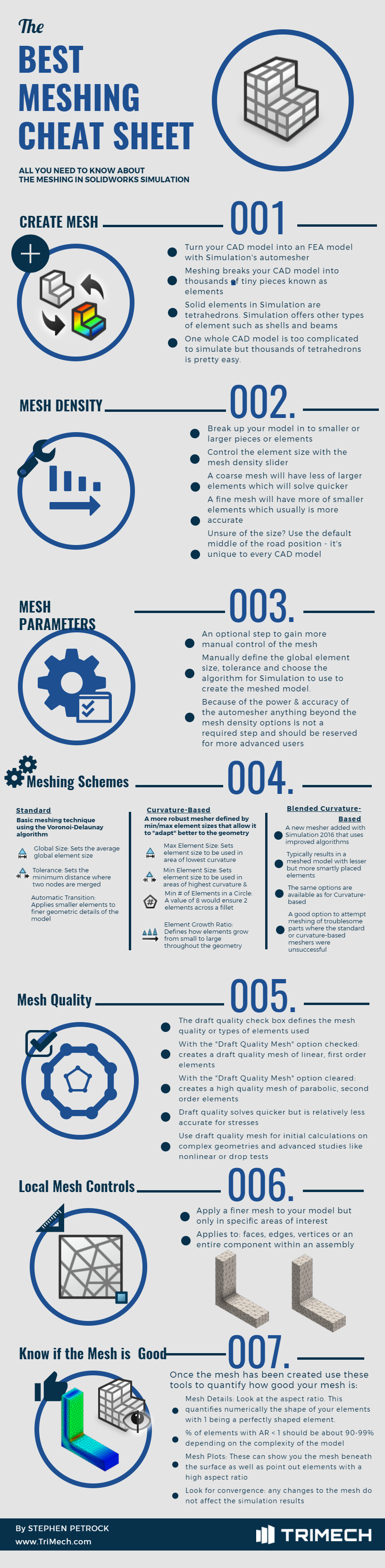 Is This a Good FEA Mesh? Here's How to Answer Yes, No, and All-You-Need-to-Know About Meshing in SOLIDWORKS - Infographic.