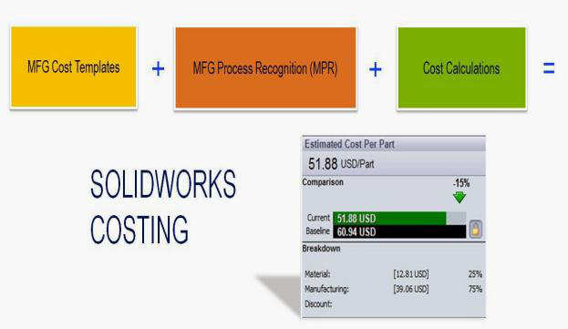 SOLIDWORKS Costing Helpful For all mechanical industries