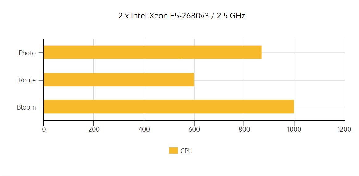 Processor-Intel Xeon