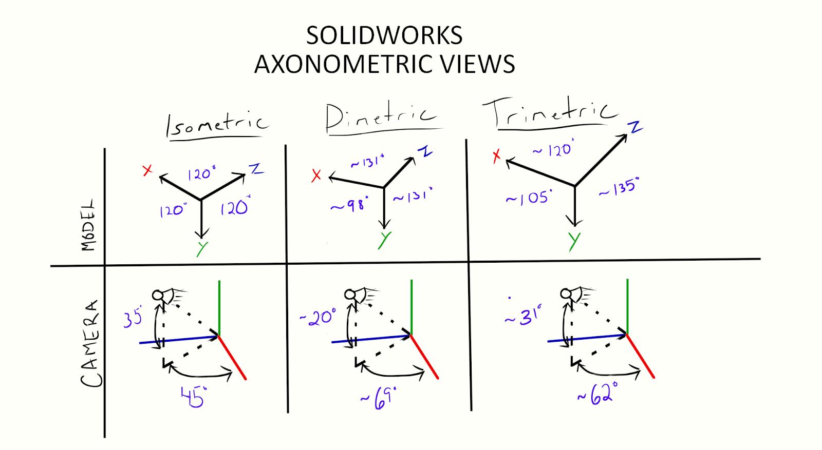SOLIDWORKS TECH TIP: Model Visualization – Part 1: Orientation
