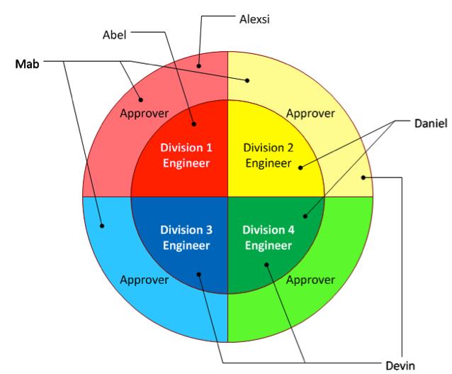 Dividing the PDM Permission Pie