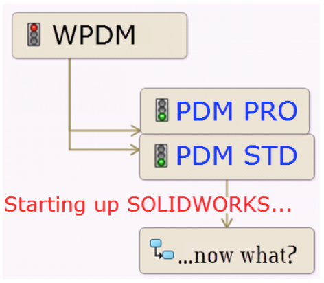 SOLIDWORKS Add-In Basics For Stepping From Workgroup PDM To PDM