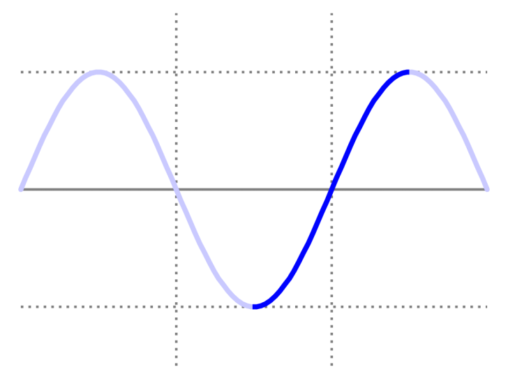 Modeling Challenge – Sketching an Approximate Sine Wave