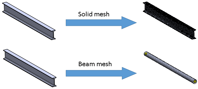 Solid and beam meshes