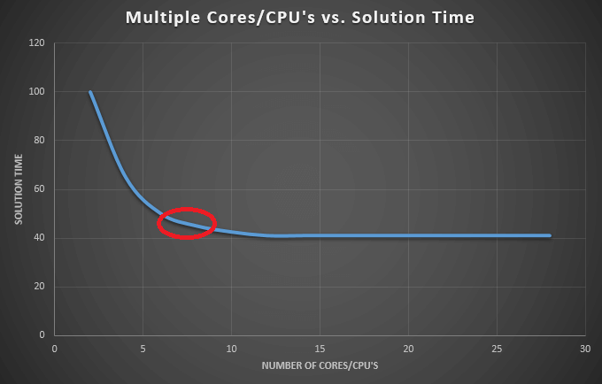 Multiple processor cores and FEA: Good or bad?
