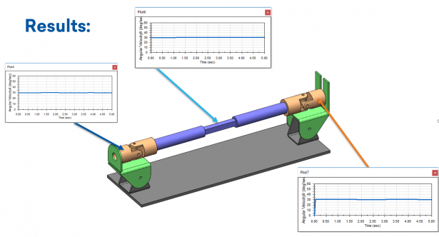 U-Joint System Subcase Results at 0 Degrees