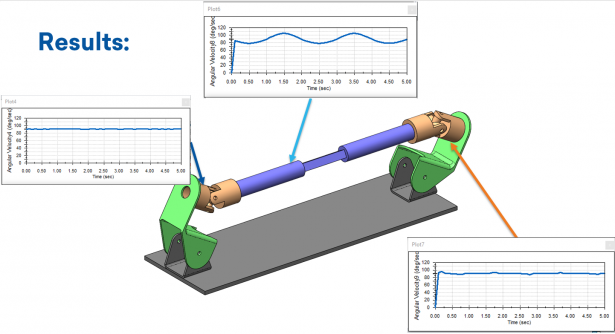 U-Joint System Subcase Results at 30 degrees and 30 degrees