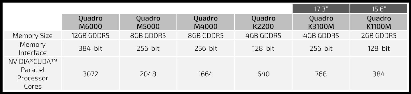 SOLIDWORKS Visualize - Graphics performance NVIDIA Quadro
