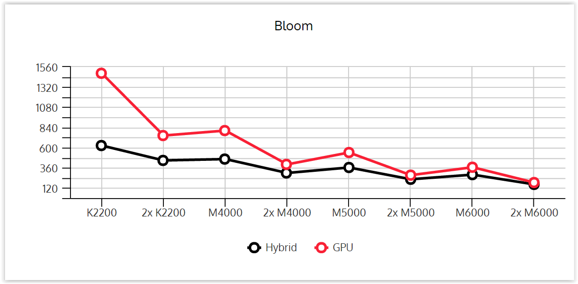 performance-graphics-card-bloom